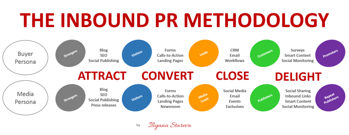 inbound_pr_methodology.png