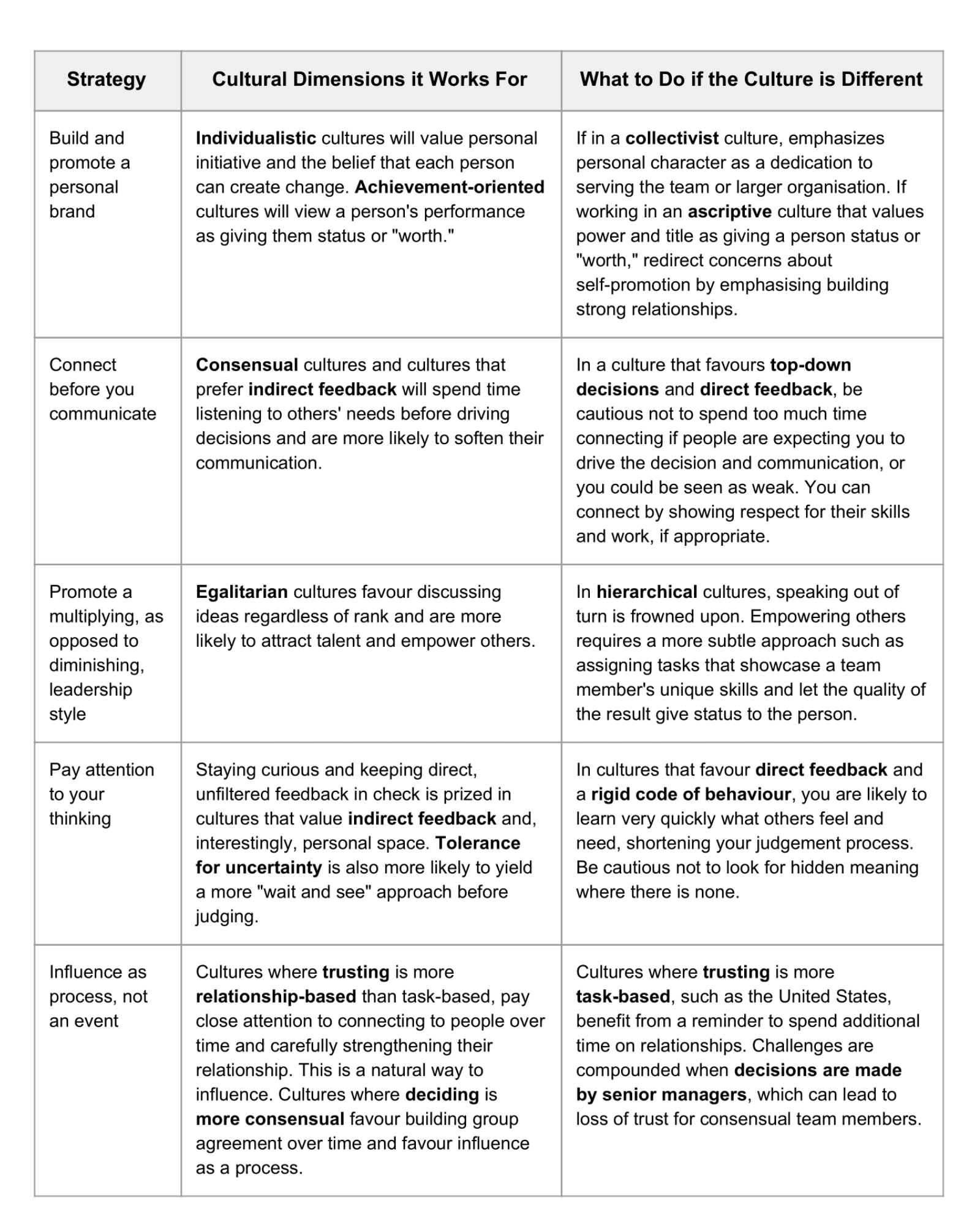 influence and stakeholder strategies based on cultural dimensions