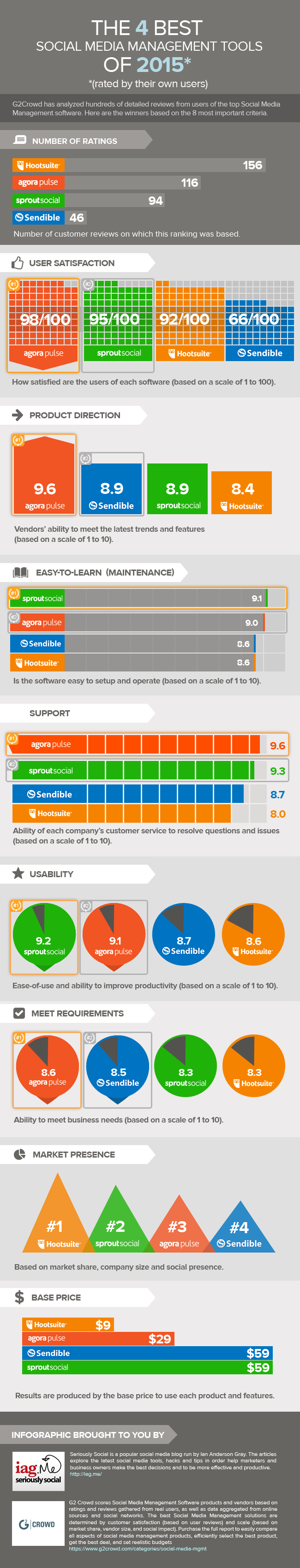infographic-social-media-tools.png