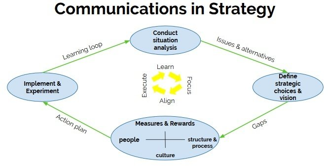 internal communication in strategy.jpg