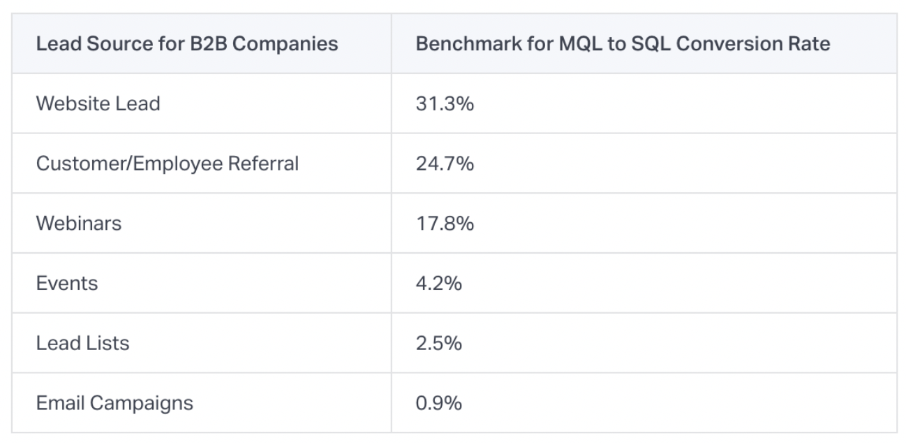 lead conversions benchmarks