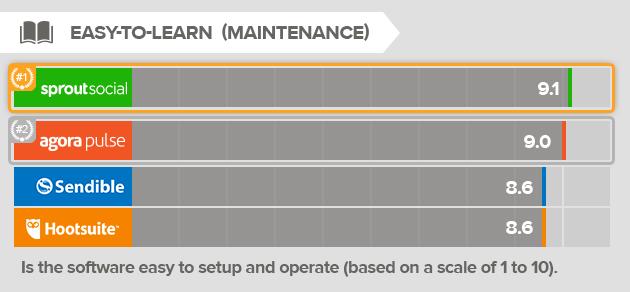 maintenance-social-media-management-tool.png