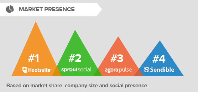 market-presence-social-media-management-tool.png