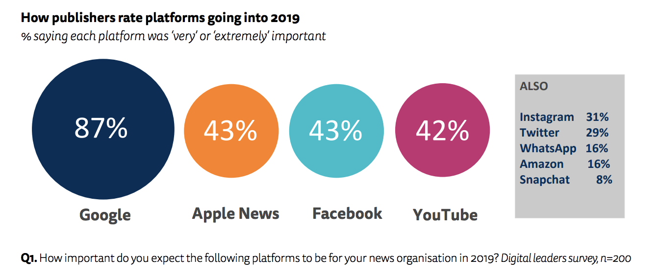 networks important to publishers