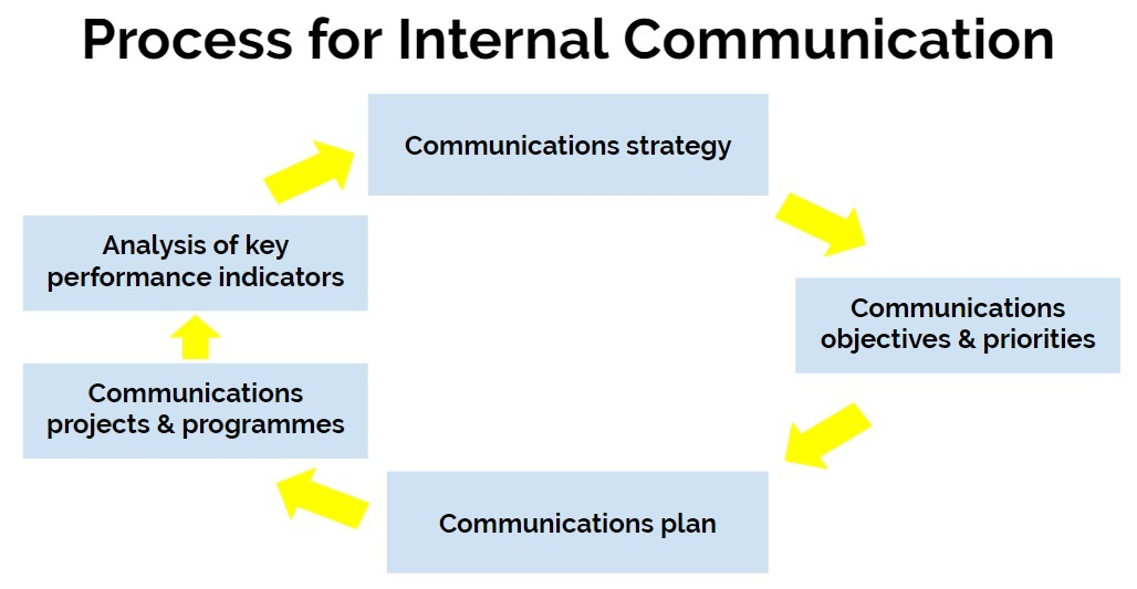 process for internal communication.jpg