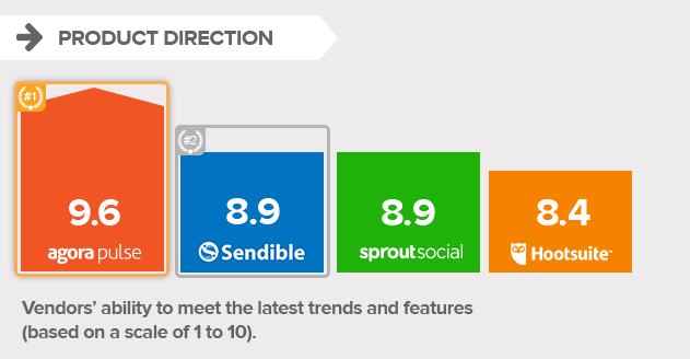 product-direction-social-media-management-tool.png