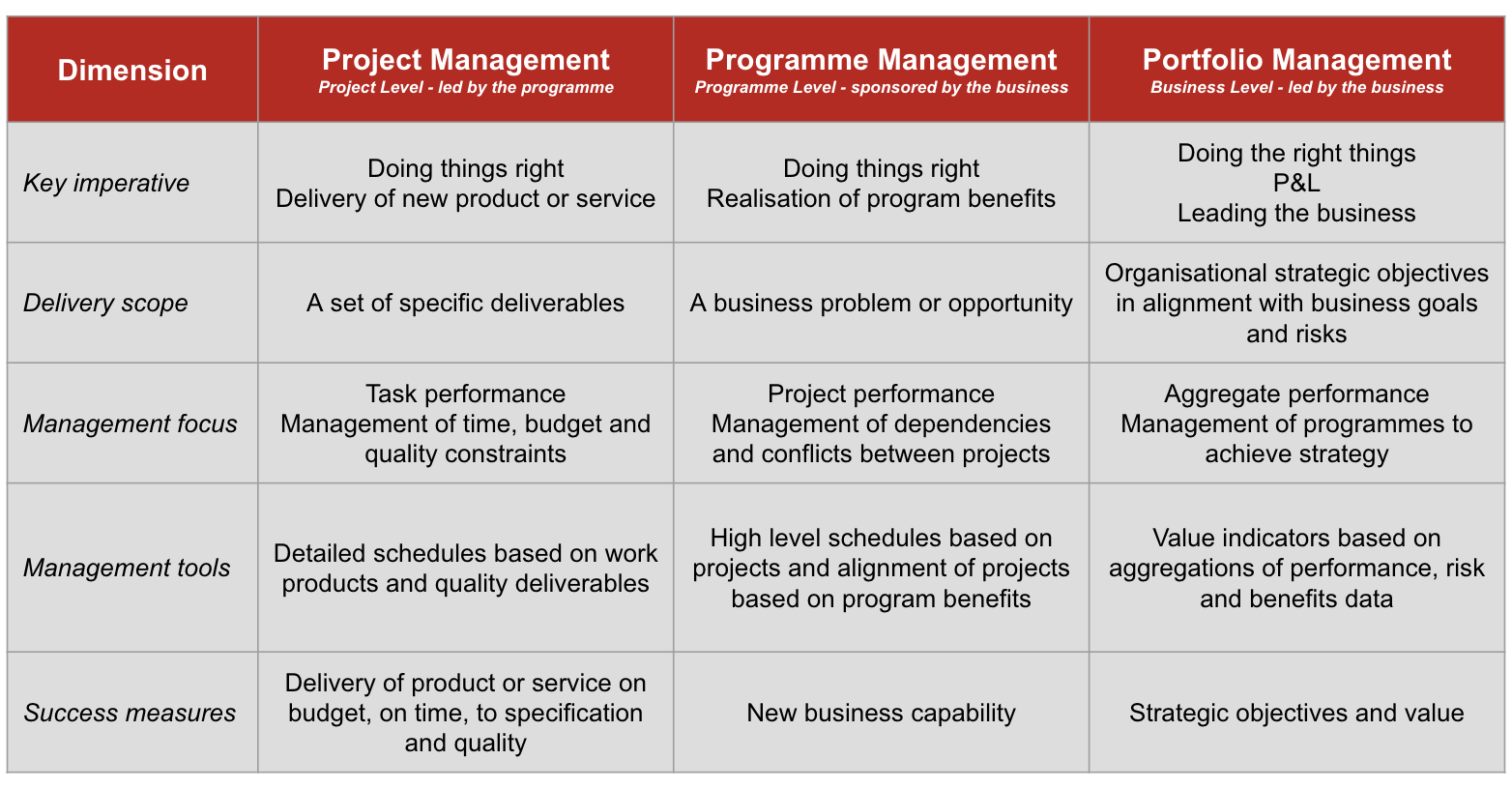 project management, programme management and portfolio management comparison