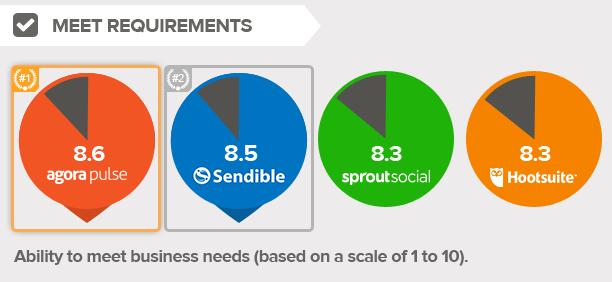 requirements-social-media-management-tool.png