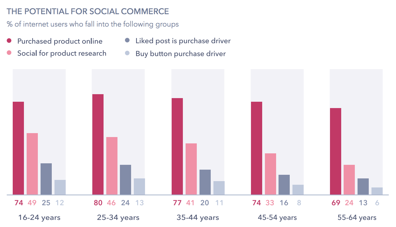 social media commerce