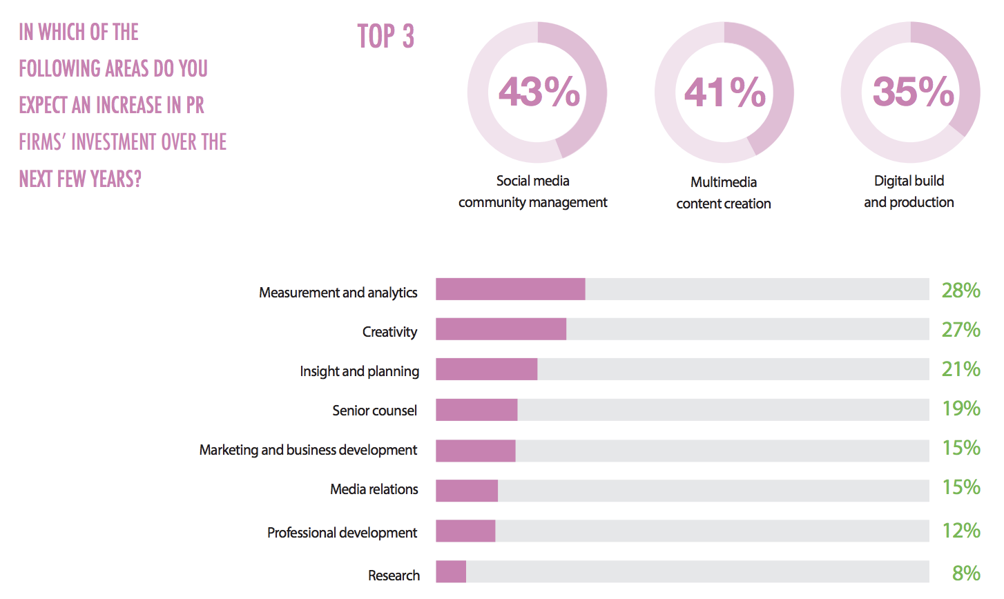 social media community management top for PR in the future