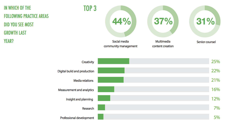 social media community management top for PR