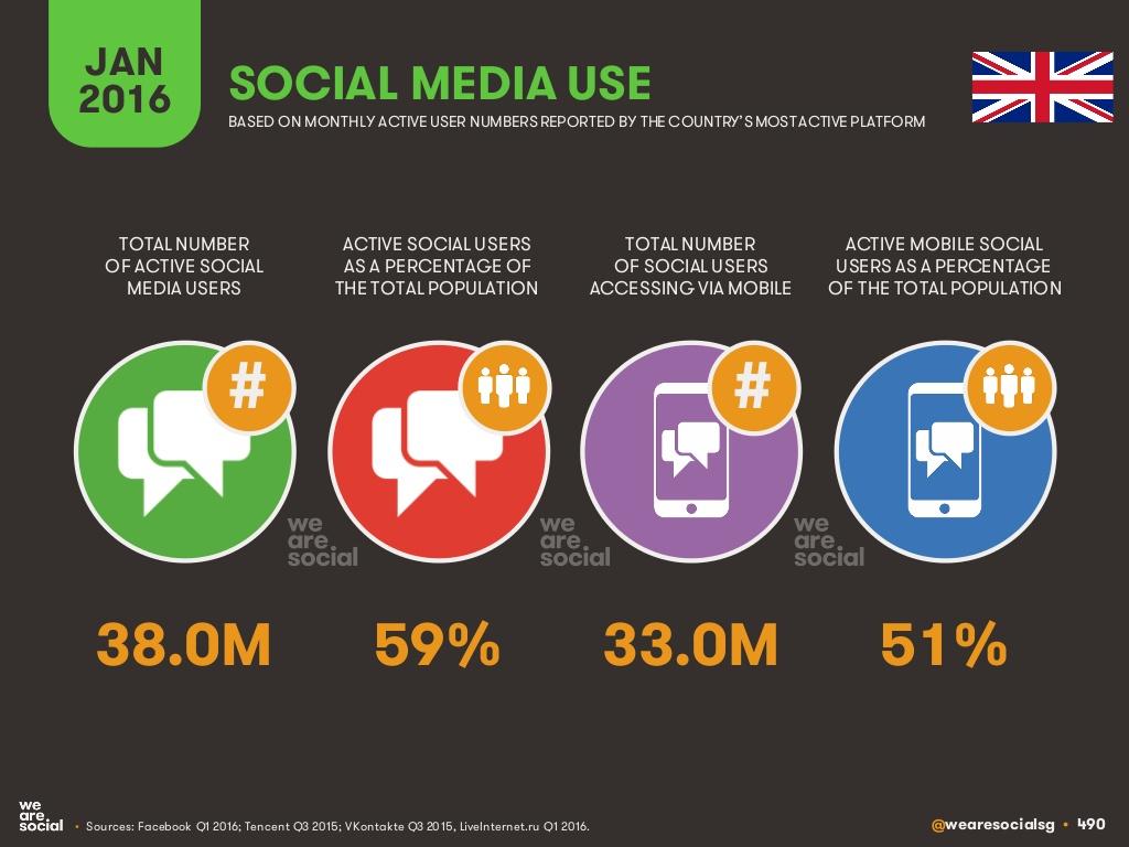 social_users_UK_2016.jpg