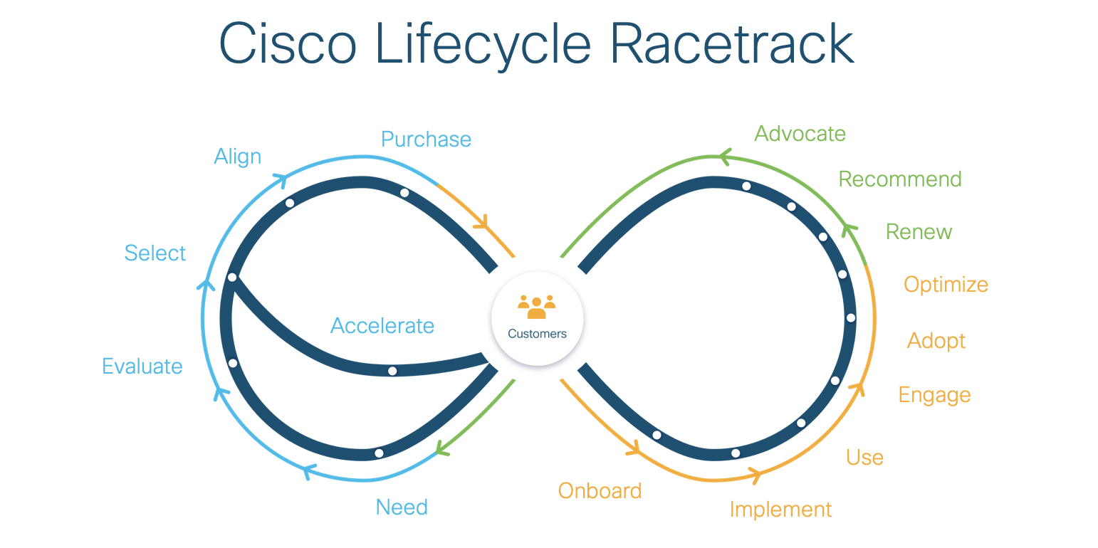the Cisco racetrack