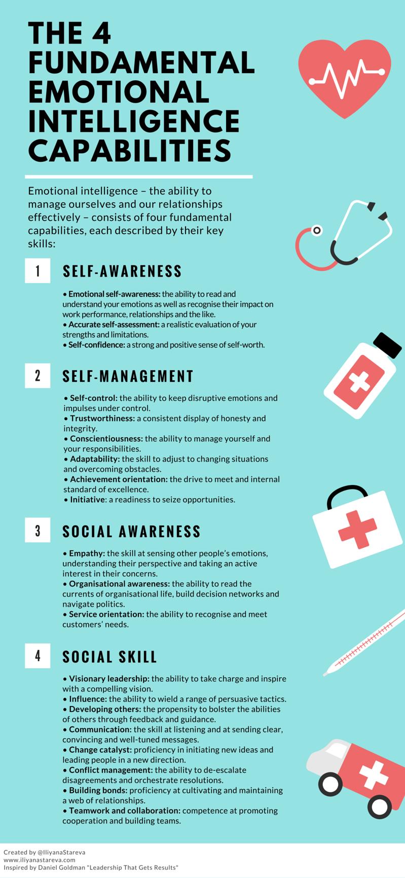 the 4 key emotional intelligence capabilities [infographic]
