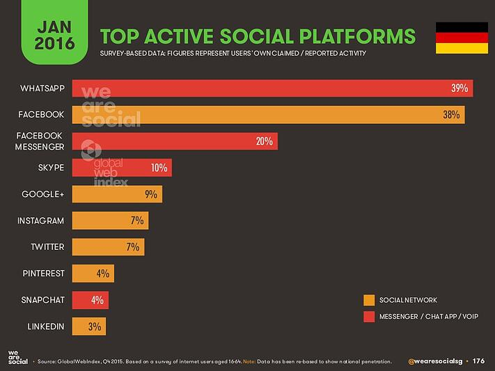 top_social_platforms_germany.jpg