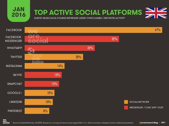 top_social_platforms_uk_2016.jpg