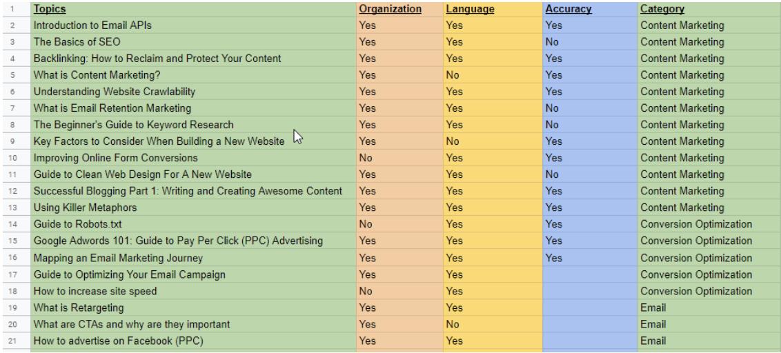 topics for keywords