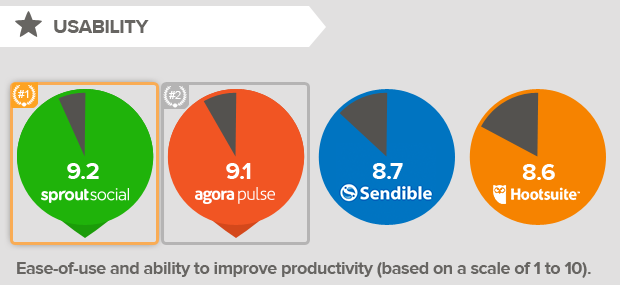 usability-social-media-management-tool.png