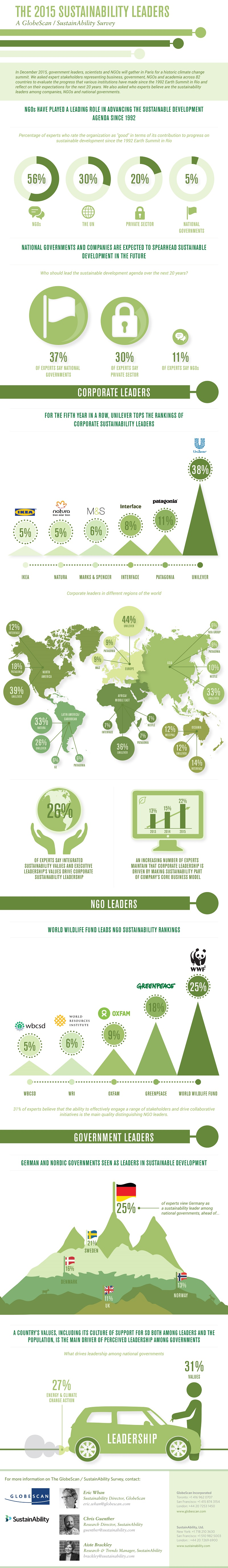 2015_SustainAbility-Leaders-Infographic