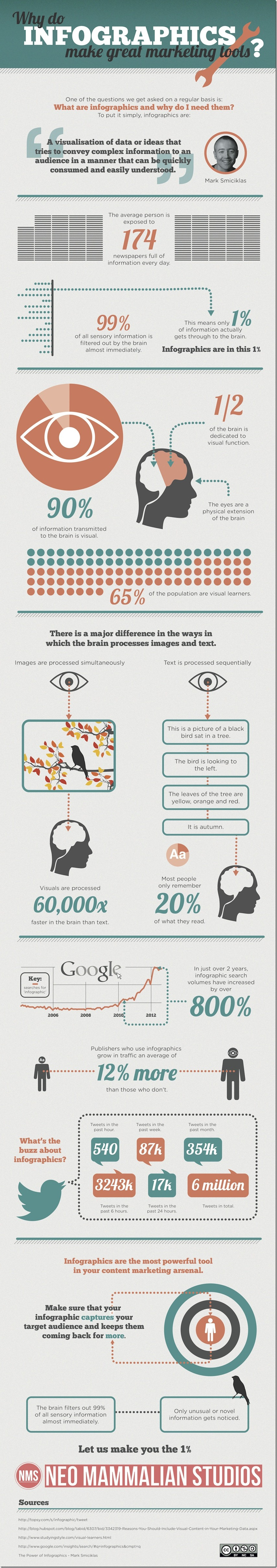 infographics_as_marketing_tools