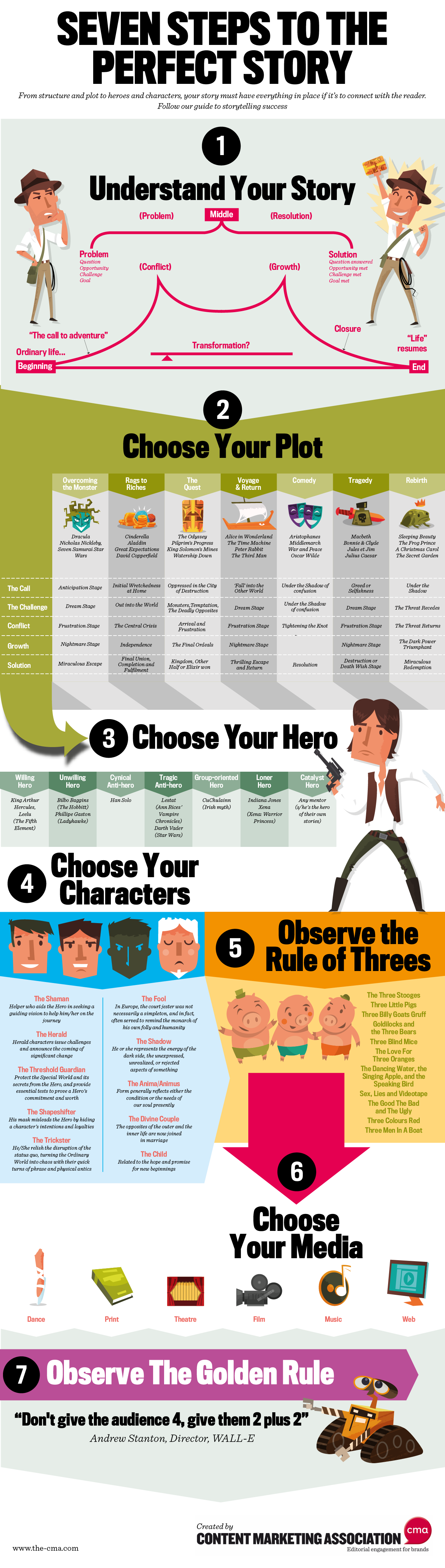 seven-steps-to-the-perfect-story-infographic