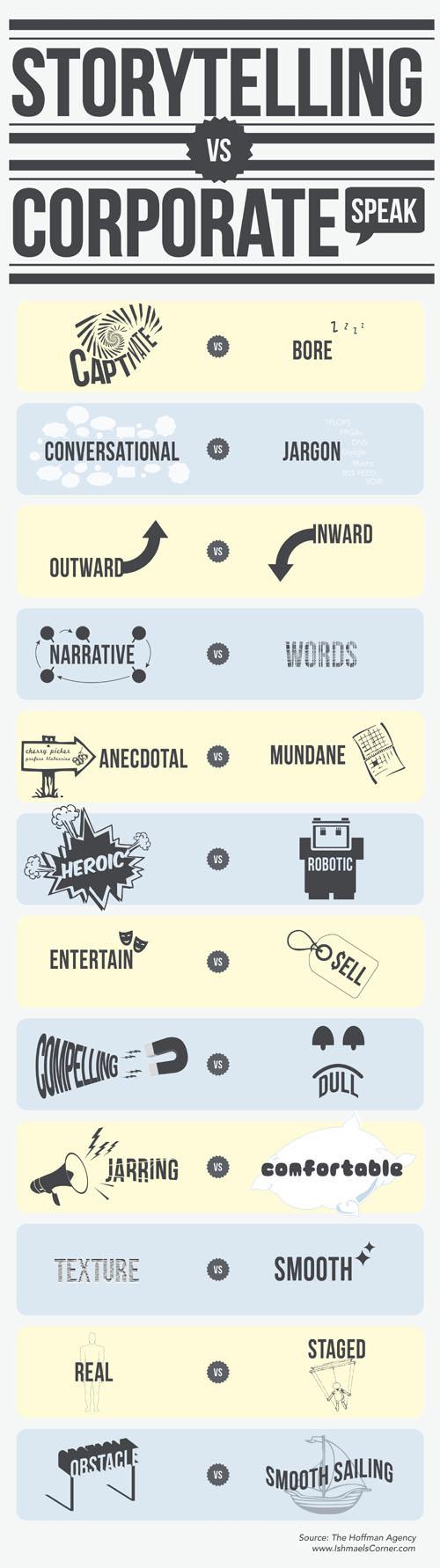storytelling-vs-corporate-speak-infographic